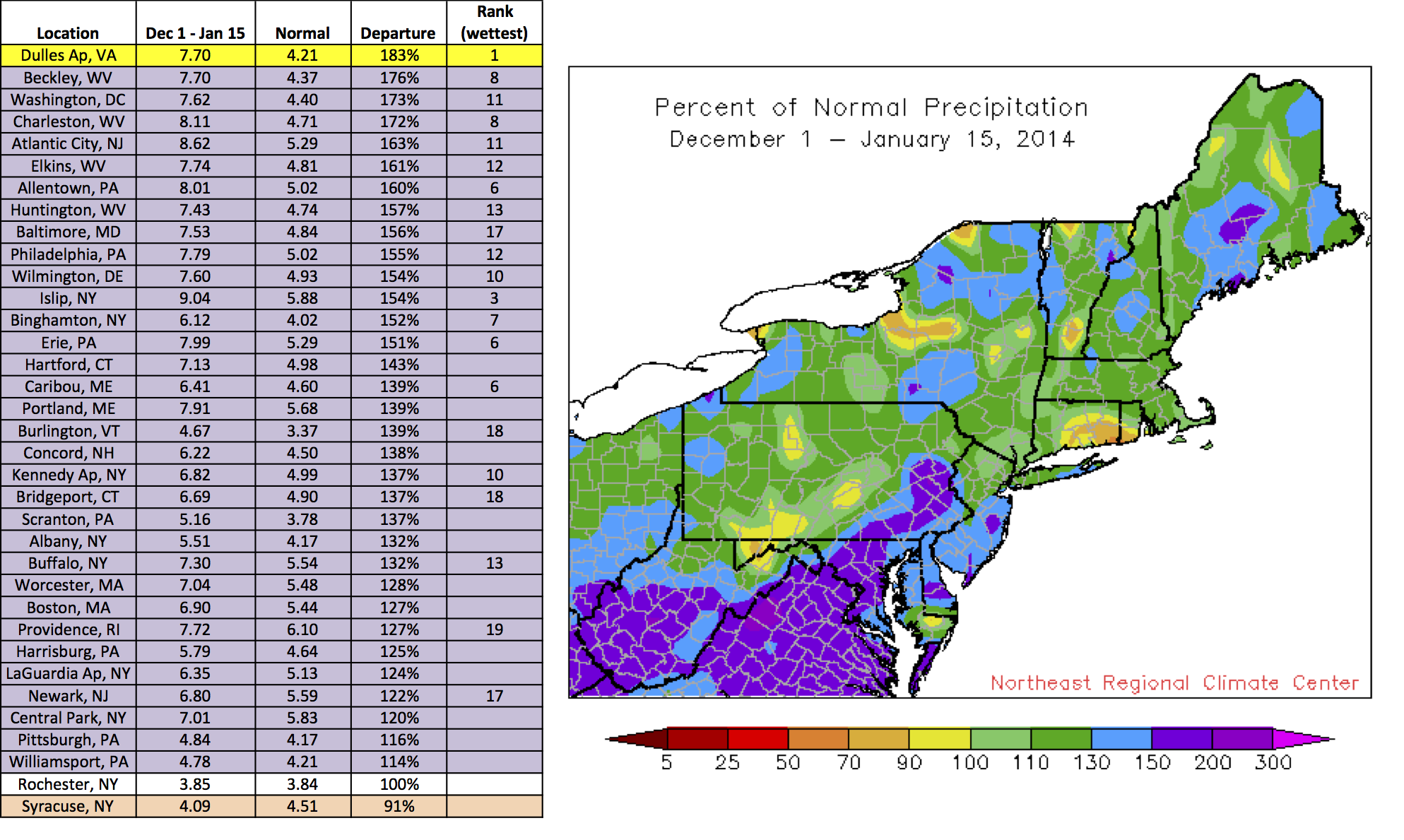 As For Snow 27 Sites Have Been Snowier Than Normal With Philadelphia Pa Already Exceeding Their Normal Winter Snow Total The Extra Precipitation